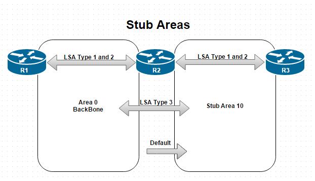 Stub Areas